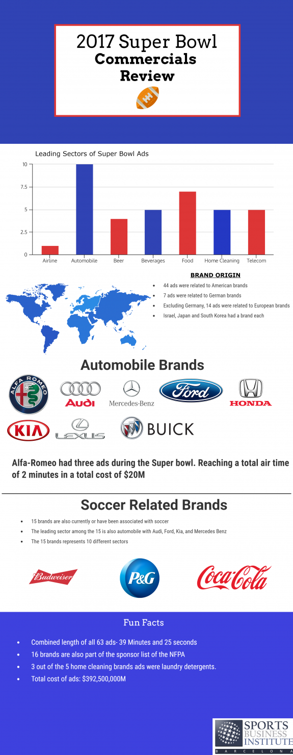 Super Bowl 2017 – Brands Involved in American Football and